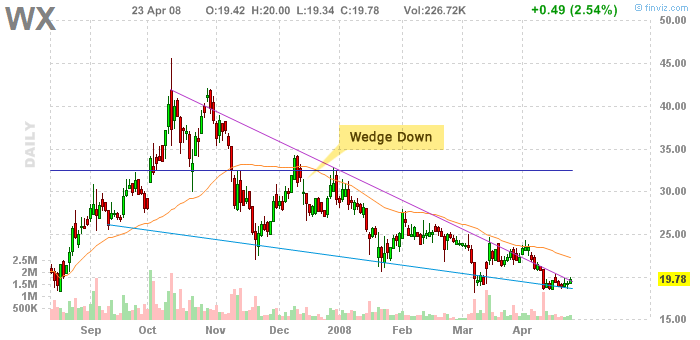chart_wedge_down