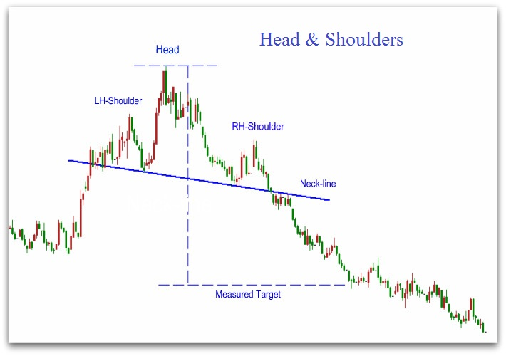 head-and-shoulders-pattern