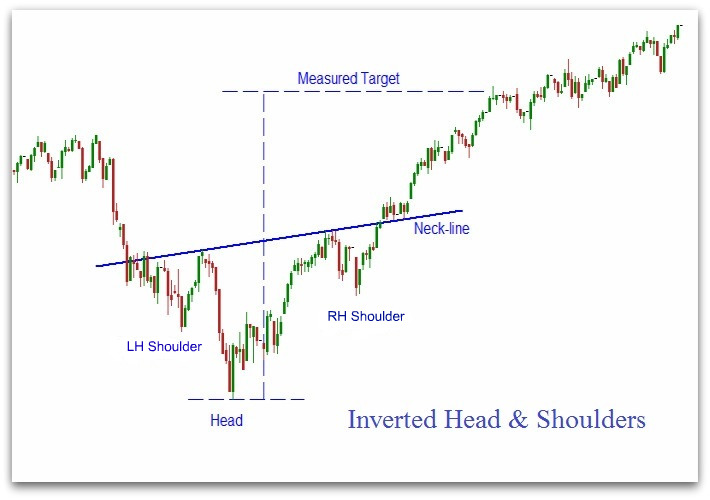 inverted-head-and-shoulders