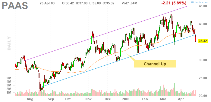 Channel-Up