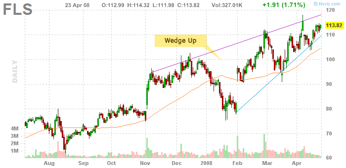 Wedge-up-example